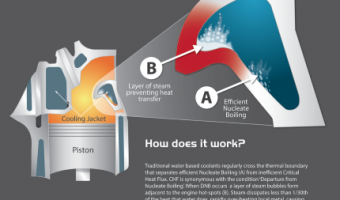 Controlling engine operating temperature by eliminating 'hot spots'
