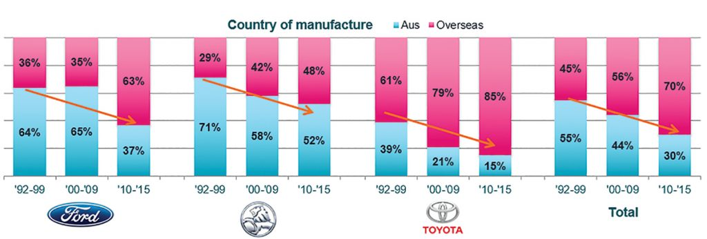 Automotive Country of Manufacture