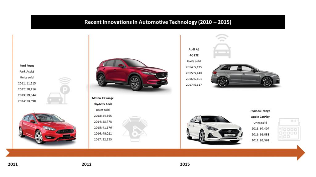Recent innovations in automotive