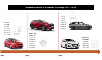 PREPARING FOR THE NEXT WAVE OF AUTOMOTIVE TECHNOLOGY