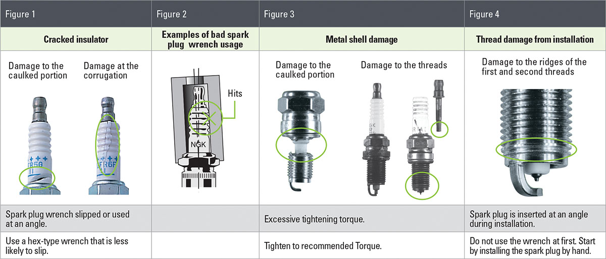 CORRECT INSTALLATION OF SPARK PLUGS