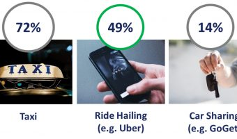 KEEPING THE MOBILITY REVOLUTION MOVING