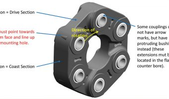 SGF AUTOMOTIVE COUPLING SYSTEMS