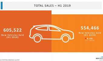 THE STATE OF NEW CAR SALES IN AUSTRALIA