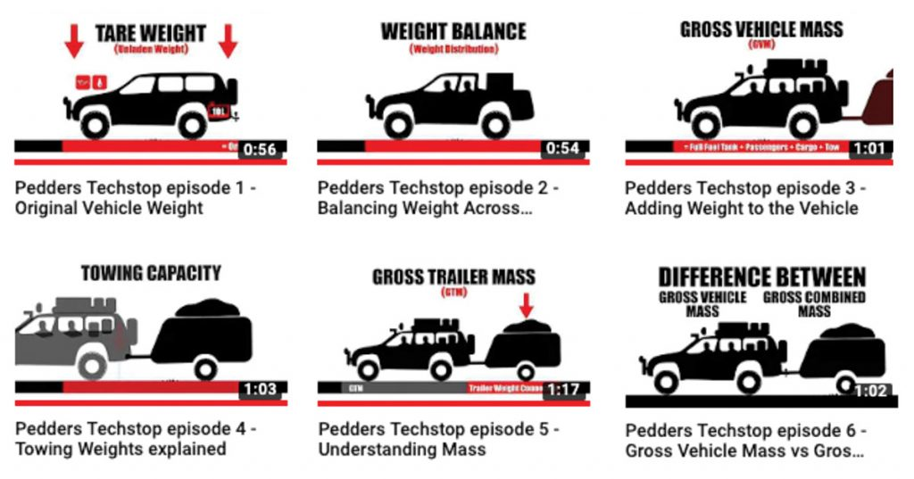 PEDDERS RELEASES 'EFFECTS OF WEIGHT' TECHSTOP VIDEOS - AAA