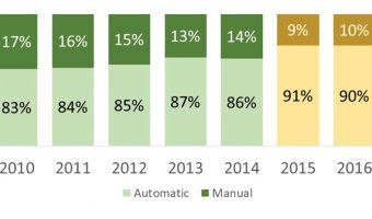 THE JOURNEY FROM MANUAL TO AUTOMATIC